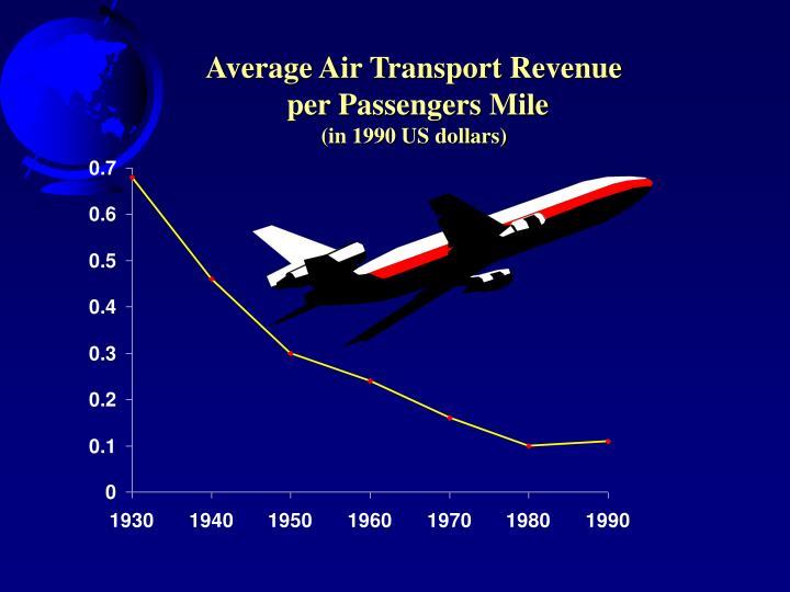 Average Air Transport Revenue