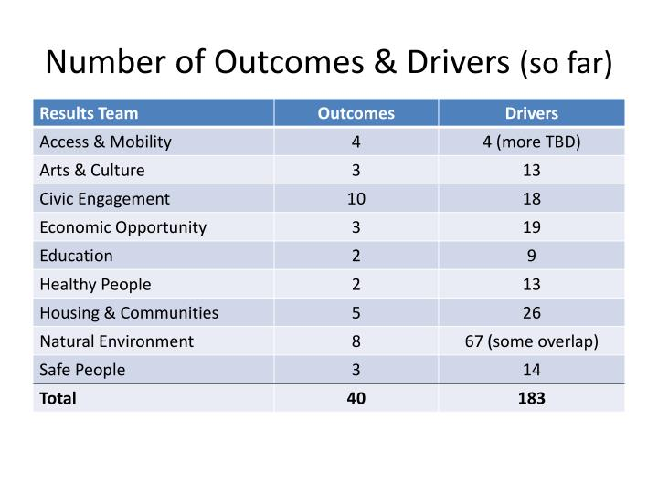 Number of Outcomes & Drivers