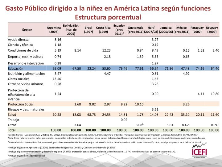 Gasto Público dirigido a la niñez en América Latina según funciones