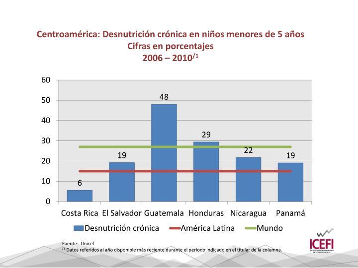 Centroamérica: Desnutrición crónica en niños menores de 5 años