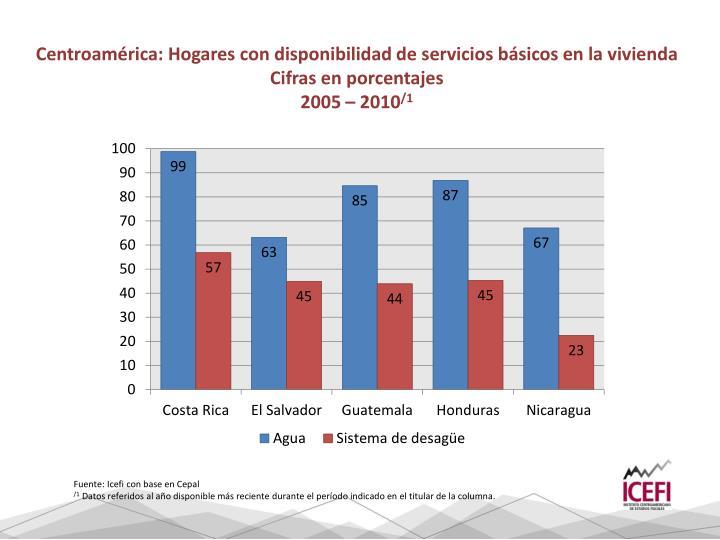 Centroamérica: Hogares con disponibilidad de servicios básicos en la vivienda