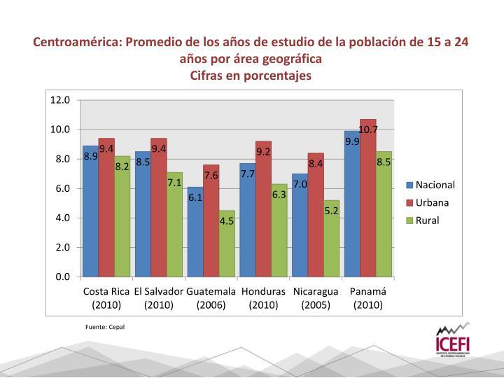 Centroamérica: Promedio de los años de estudio de la población de 15 a 24 años por área geográfica