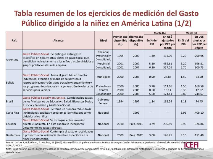 Tabla resumen de los ejercicios de medición del Gasto Público dirigido a la niñez en América Latina (1/2)