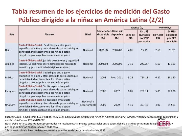 Tabla resumen de los ejercicios de medición del Gasto Público dirigido a la niñez en América Latina (2/2)