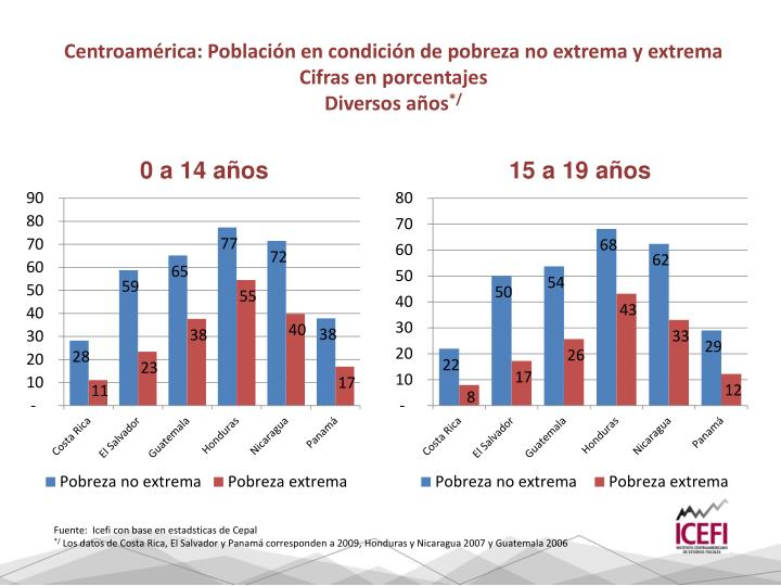 Centroamérica: Población en condición de pobreza no extrema y extrema