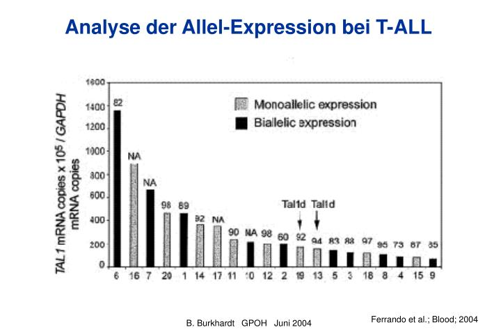 Analyse der Allel-Expression bei T-ALL