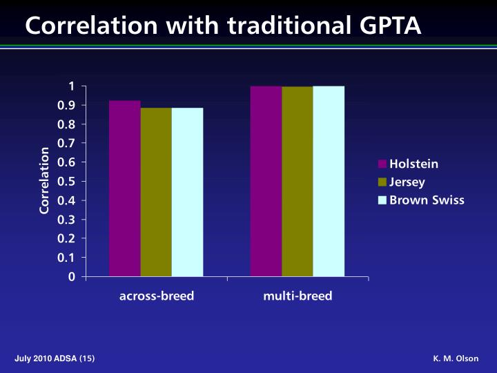Correlation with traditional GPTA