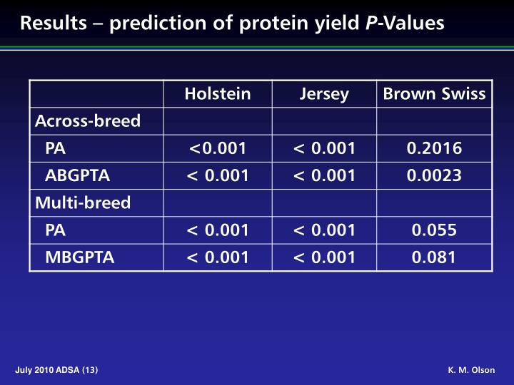 Results – prediction of protein yield