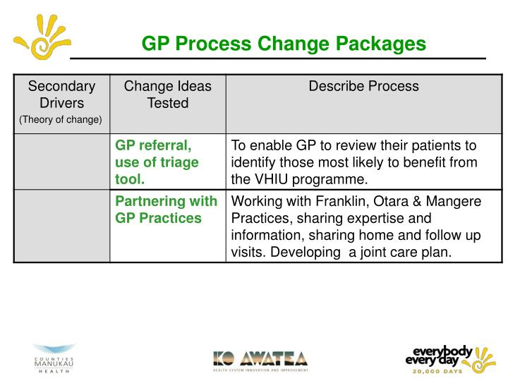 GP Process Change Packages