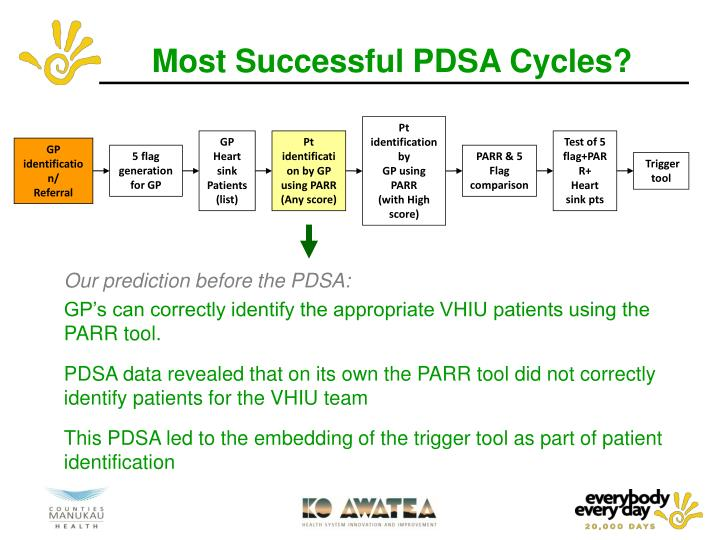Most Successful PDSA Cycles?