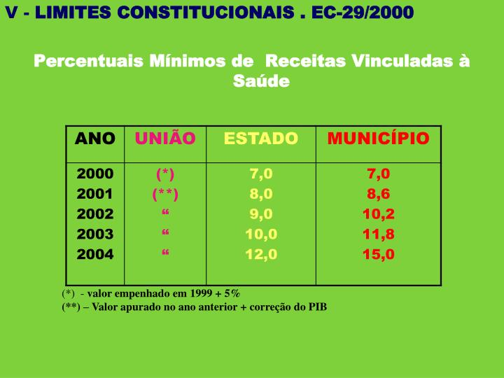 LIMITES CONSTITUCIONAIS MÍNIMOS / EC-29