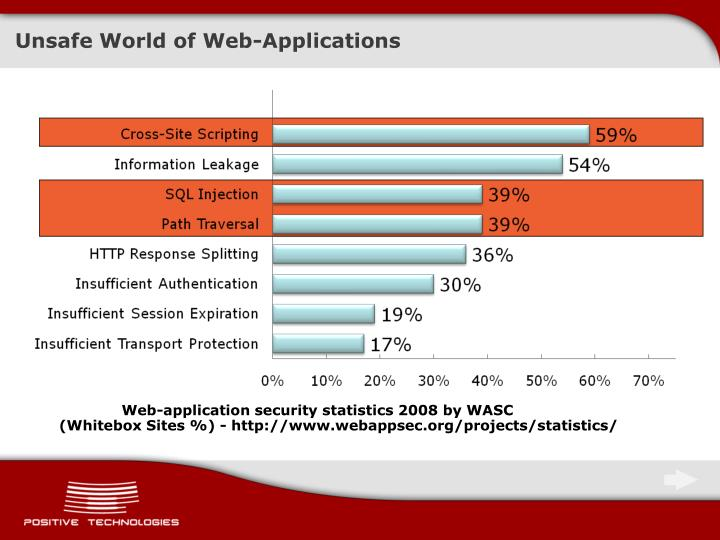 Unsafe World of Web-Applications