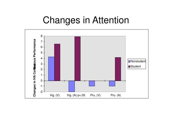Changes in attention