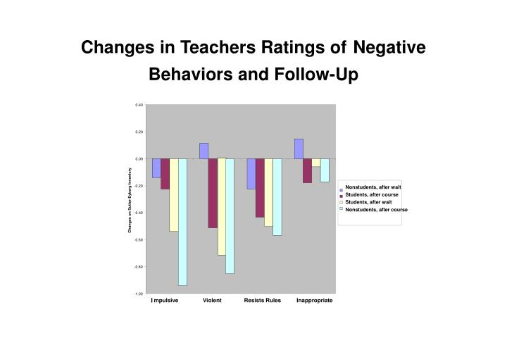 Changes in Teachers Ratings of