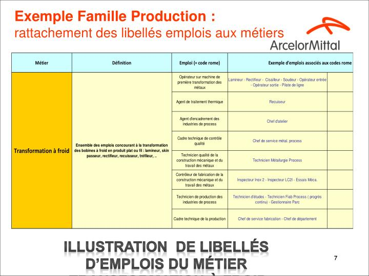 Exemple Famille Production :