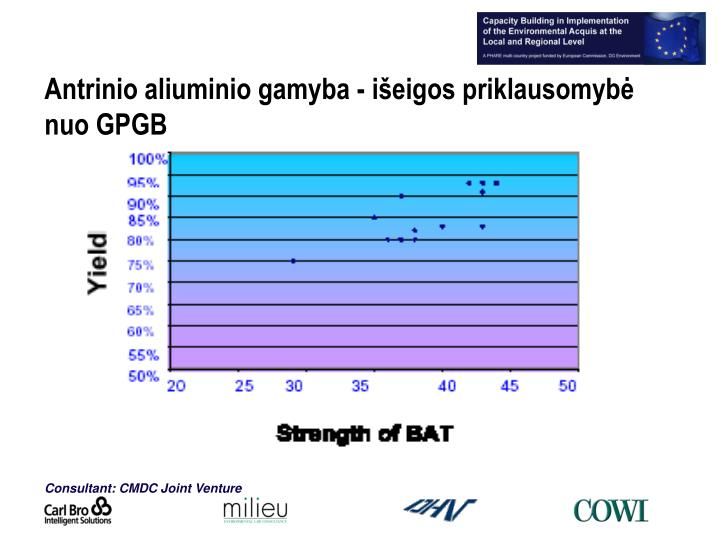 Antrinio aliuminio gamyba