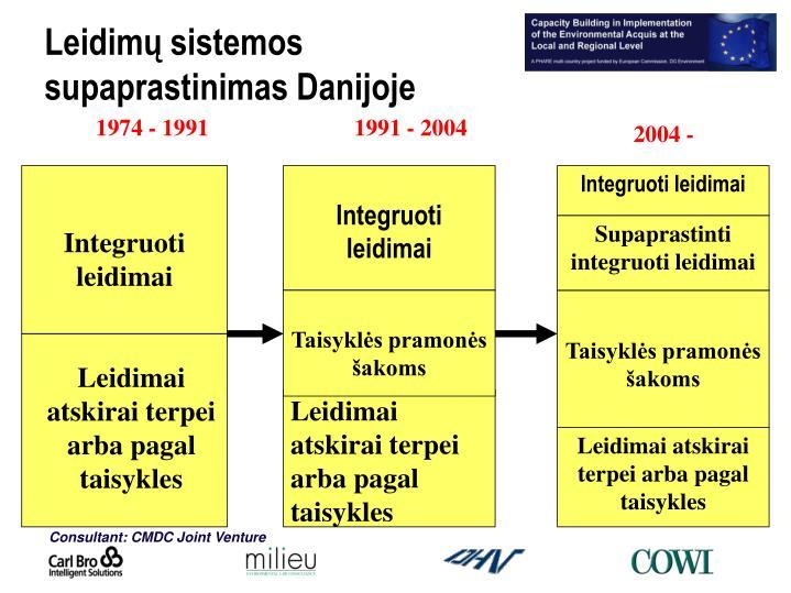 Leidimų sistemos supaprastinimas Danijoje