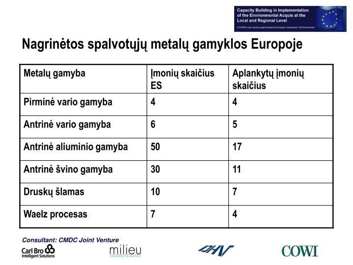 Nagrinėtos spalvotųjų metalų gamyklos Europoje
