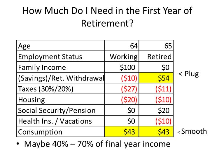 How much do i need in the first year of retirement