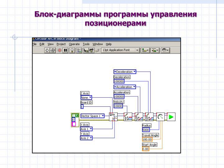 Блок-диаграммы программы управления позиционерами