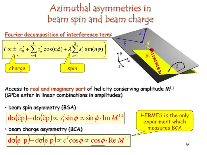 Azimuthal asymmetries in