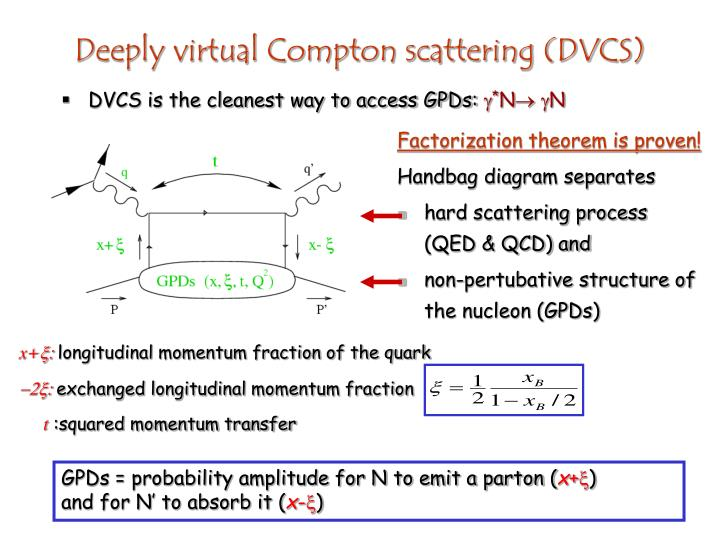 DVCS is the cleanest way to access GPDs: