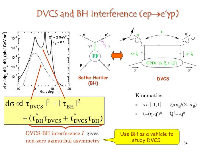 DVCS and BH Interference (ep