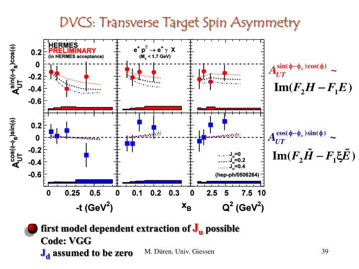 DVCS: Transverse Target Spin Asymmetry