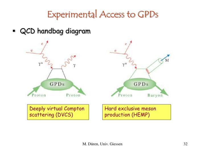 Experimental Access to GPDs