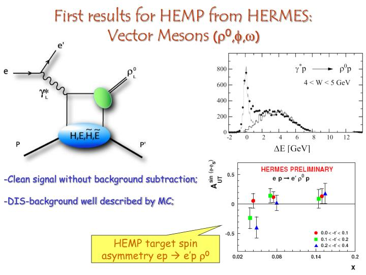 First results for HEMP from HERMES: