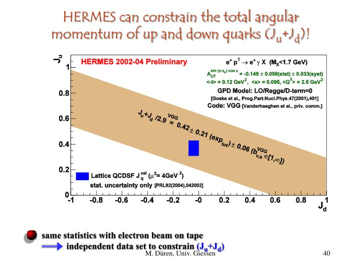 HERMES can constrain the total angular momentum of up and down quarks (J