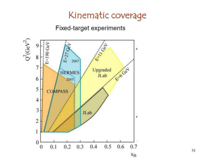 Kinematic coverage
