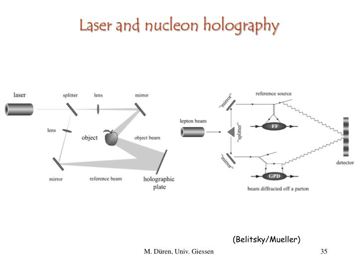 Laser and nucleon holography