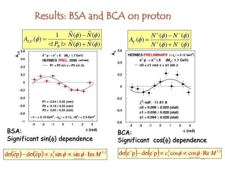 Results: BSA and BCA on proton