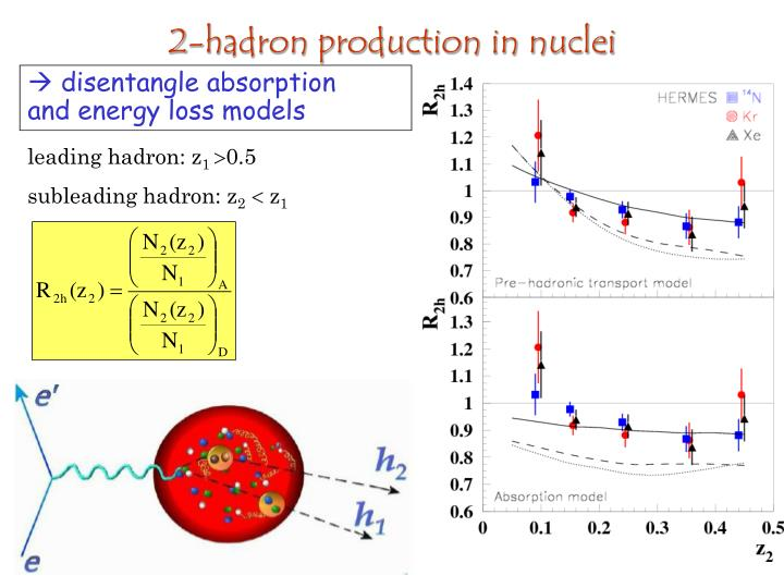 2-hadron production in nuclei