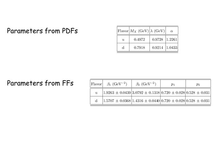 Parameters from PDFs