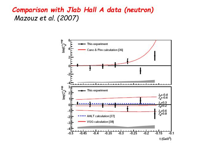 Comparison with Jlab Hall A data (neutron)