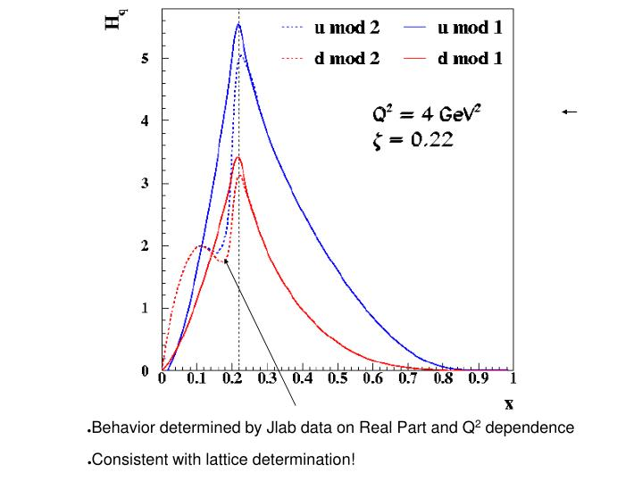 Behavior determined by Jlab data on Real Part and Q