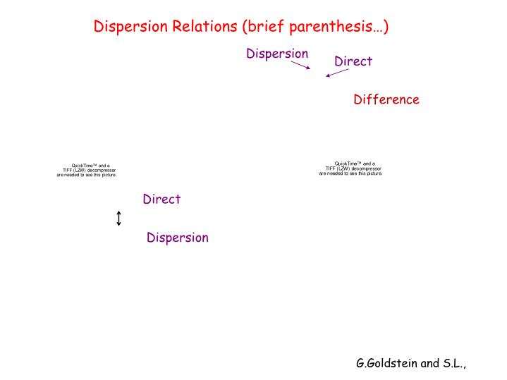 Dispersion Relations (brief parenthesis…)