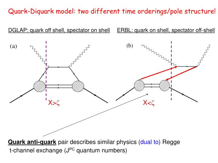 Quark-Diquark model: two different time orderings/pole structure!