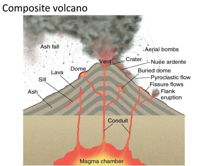 Composite Cone Volcano : Ppt volcanoes powerpoint presentation id