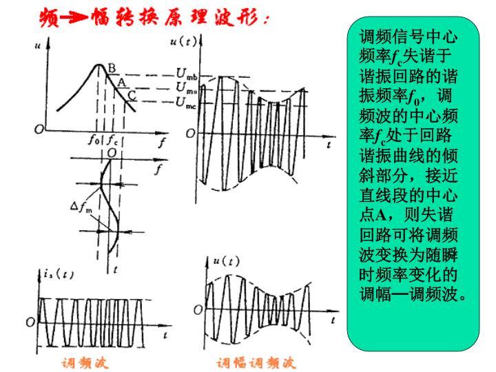 调频信号中心频率