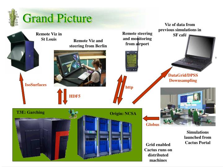 Grand Picture
