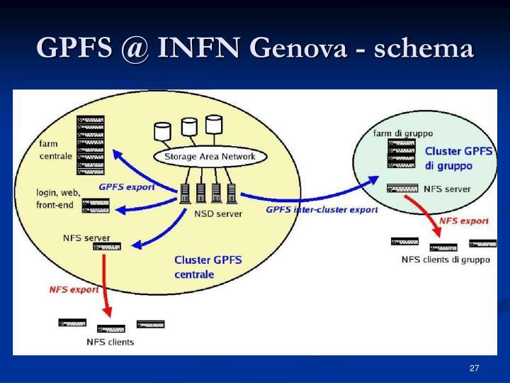 GPFS @ INFN Genova - schema