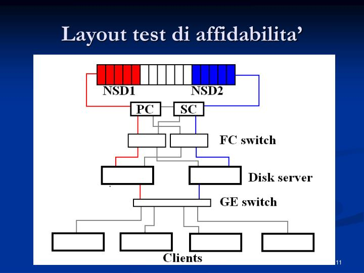 Layout test di affidabilita'