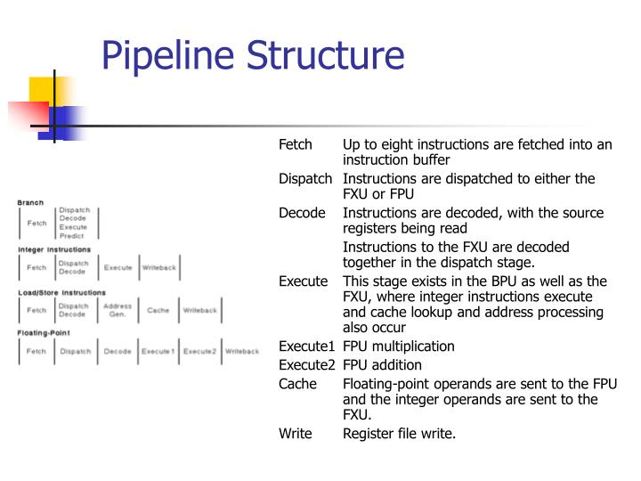 Pipeline Structure