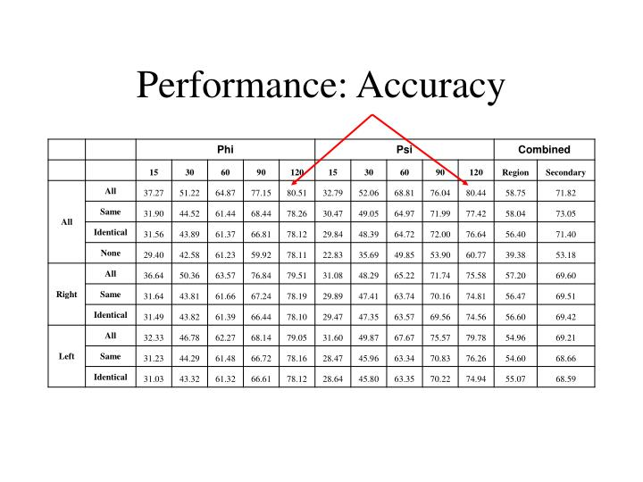 Performance: Accuracy