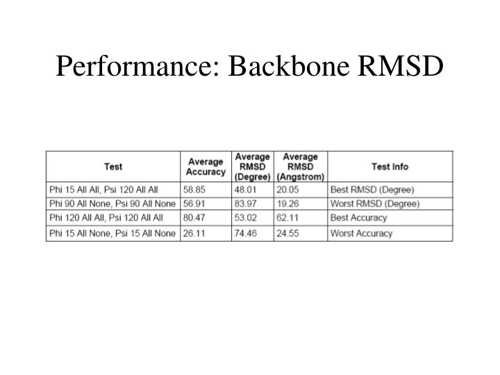 Performance: Backbone RMSD