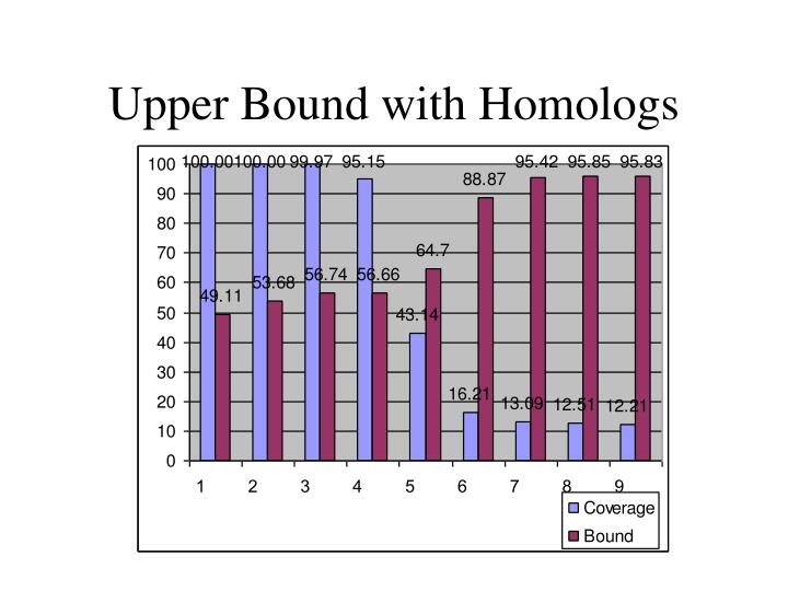 Upper Bound with Homologs