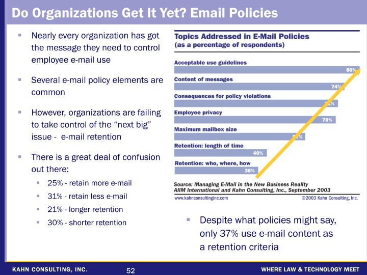 Do Organizations Get It Yet? Email Policies